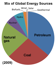 Energy Sources Pie Chart